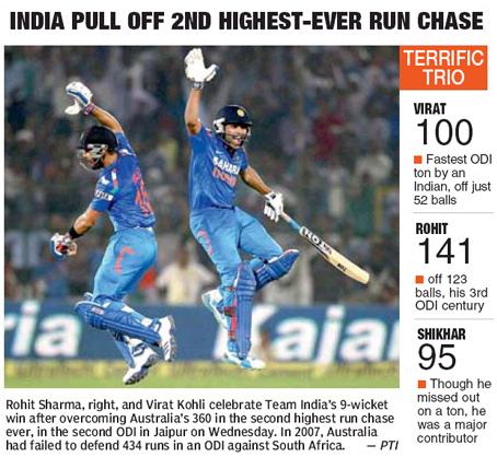India vs Australia 2013 Highest Run Chase